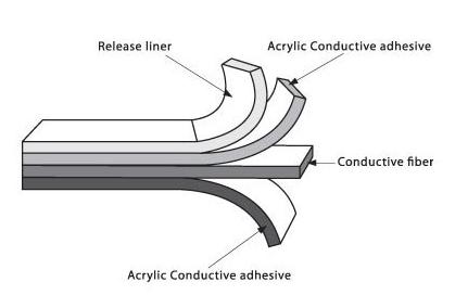 Conductive 구조